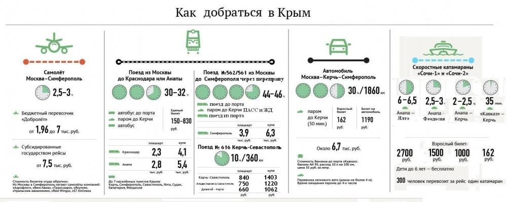 Билет до феодосии на самолете цена билеты на самолет москва симферополь момондо